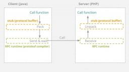 API: Designing, Security and Monitoring